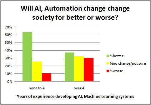 Poll Ai Impact Society Vs Experience 4years