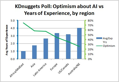 Poll Ai Impact Society Vs Experience Region