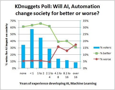 Optimism about AI improving society is high, but drops with experience developing AI systems