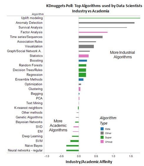 Poll Algorithms Affinity Industry Academia