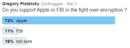 Poll Apple Fbi 2016mar5