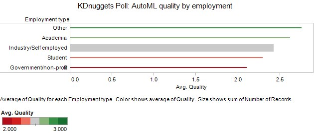 KDnuggets Poll: AutoML Quality by Employment