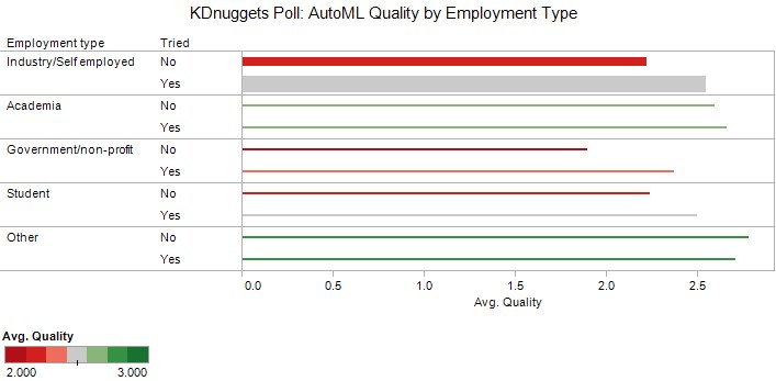 Poll Automl Employment Tried