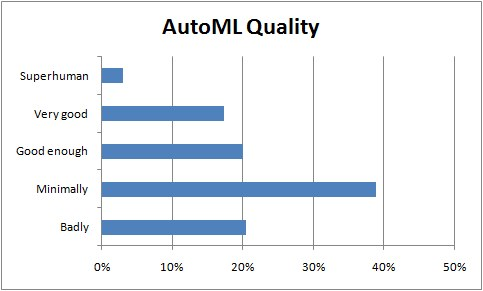 Automl Poll Quality