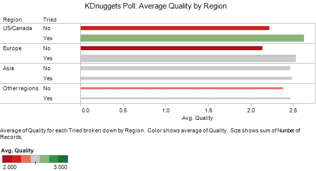 Poll Automl Region Tried