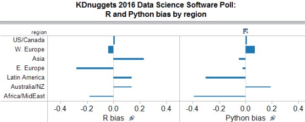 Poll: Data Science 2016: R and Python bias by region