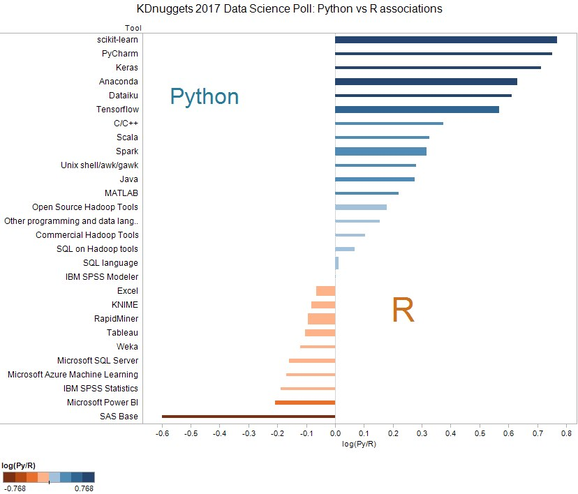 Poll Data Science 2017 Python R Bias