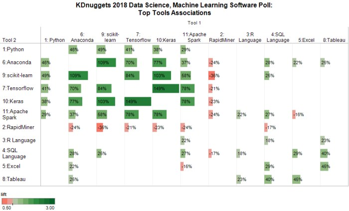Poll Data Science 2018 Top11 Ecosystem