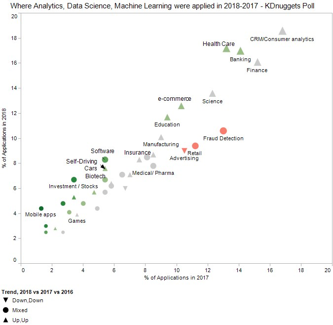 Where Analytics, Data Science, Machine Learning Were Applied