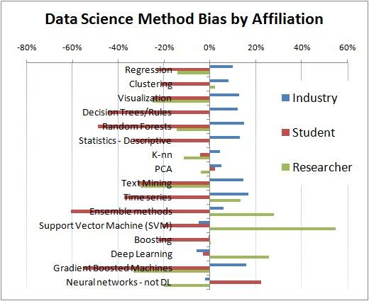 Poll Data Science Method Bias Affiliation