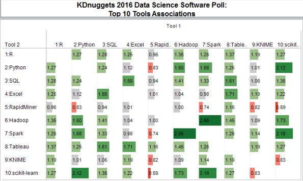 Poll: Data Science 2016 software, Top 10 Tools Associations, with numbers