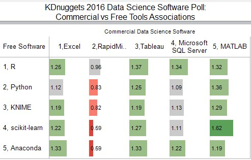 Poll Data Science Top Commercial Vs Free Tools 2016