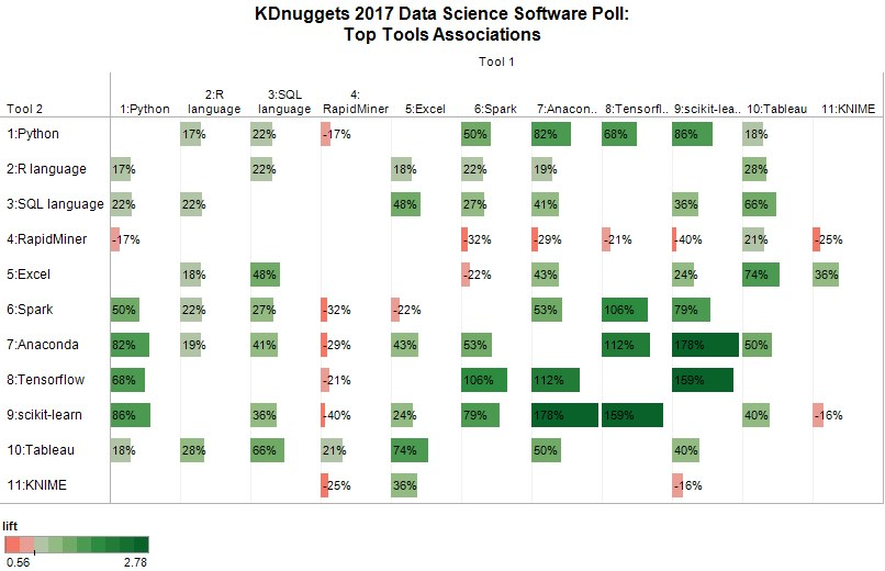 Poll: Data Science Top Tools Associations, 2017