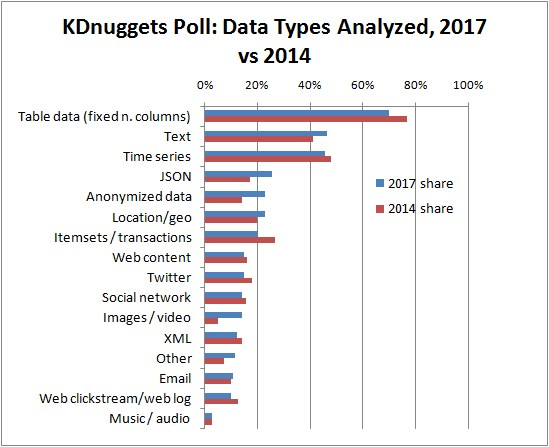 Poll Data Types Analyzed 2017 Vs 2014