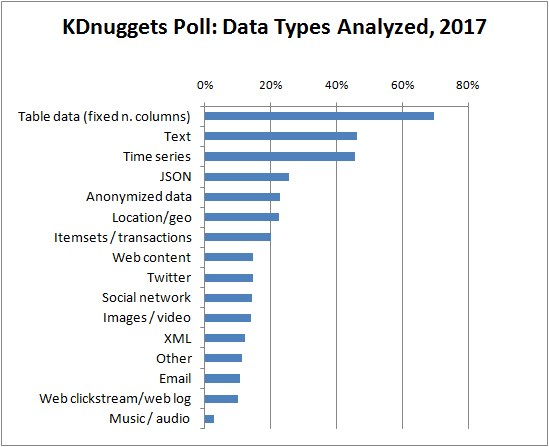 Poll Data Types Analyzed 2017