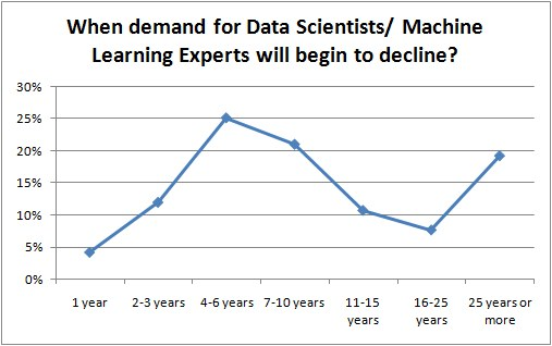 When Demand for Data Scientists/Machine Learning Experts will begin to decline?
