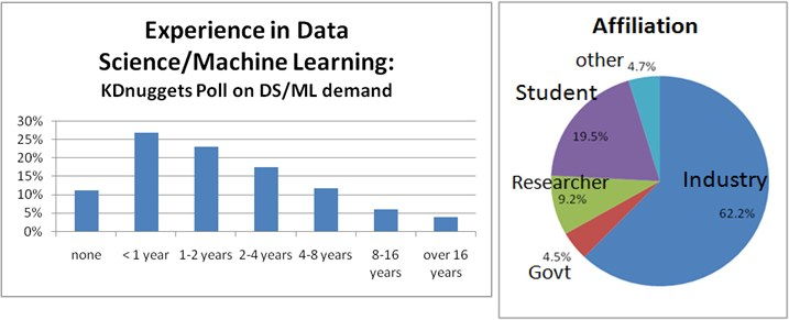 Experience in Data Science/Machine Learning and Affiliation