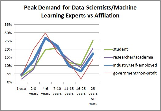 Poll Demand Data Science Ml Vs Affiliation 525