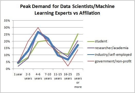 Poll Demand Data Science Ml Vs Affiliation 525