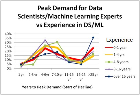 Poll Demand Data Science Ml Vs Experience 484