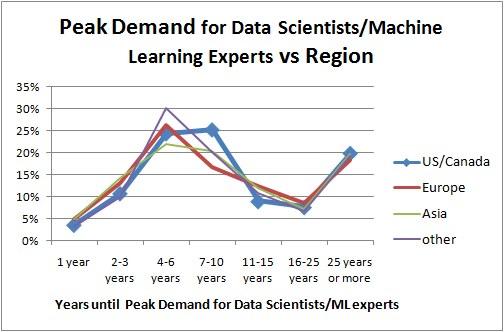 Poll Demand Data Science/ML vs region