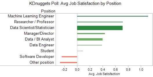 Poll Job Satisfaction By Position
