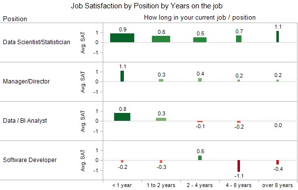 Poll Job Satisfaction By Position By Years