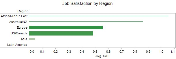 Poll Job Satisfaction By Region