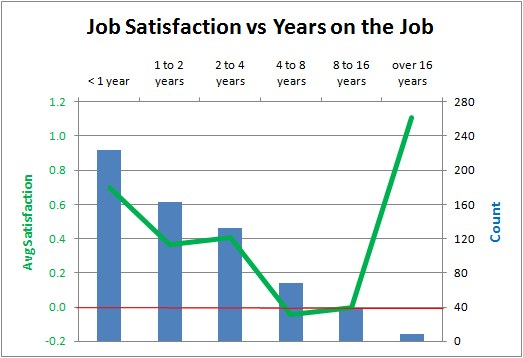 Poll Job Satisfaction Vs Years