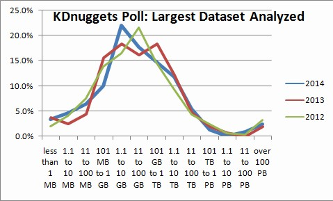 KDnuggets 2014 Poll: Largest Dataset Analyzed