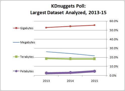 KDnuggets Poll: Largest Dataset Analyzed, 2014-2015, ranges