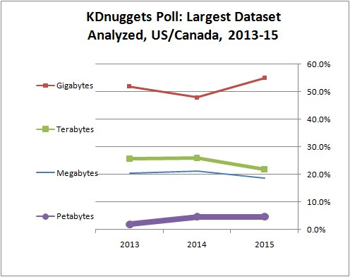 KDnuggets Poll: Largest Dataset Analyzed, 2012-2014, for US/Canada