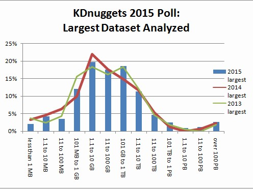 KDnuggets New Poll: What was the largest dataset you analyzed / data mined?