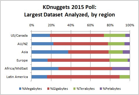 KDnuggets 2015 Poll: Largest Dataset Analyzed, by region