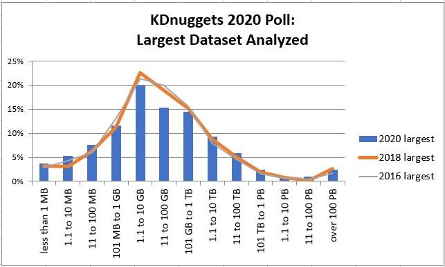 Poll Largest Dataset Analyzed 2020, 2018, 2016