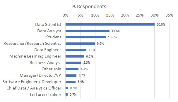Poll Largest Dataset Role