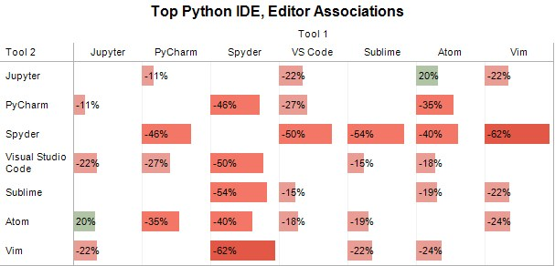 Poll Top Python Ide Associations