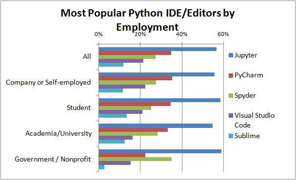 Poll Top Python Ide By Employment