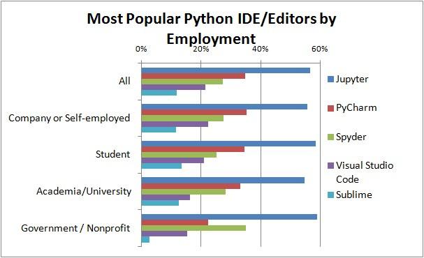 Qual a melhor IDE Python para Data Science? - ABRACD