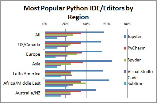 Poll Top Python Ide By Region