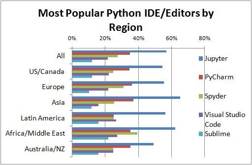 Poll Top Python Ide By Region