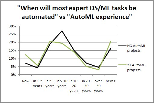 When will most expert-level Data Science/Machine Learning tasks be automated