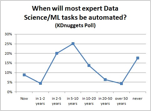 Poll When AutoML will reach expert level