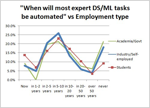 Poll When Automl Vs Employment