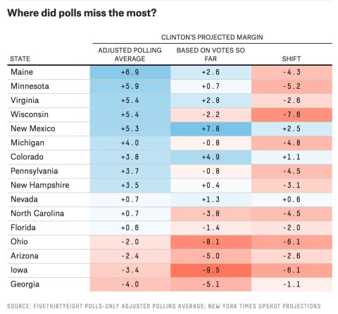 Where the polls missed the most