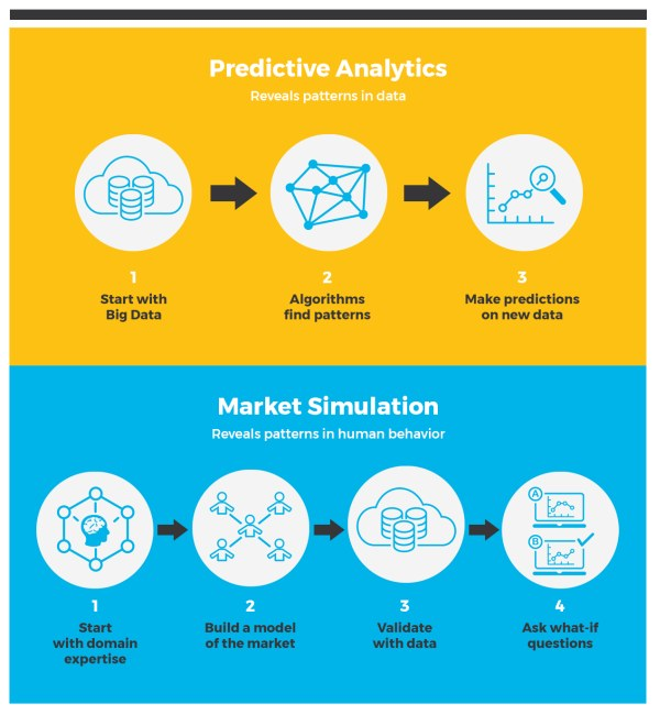 Predictive Analytics Market Simulation