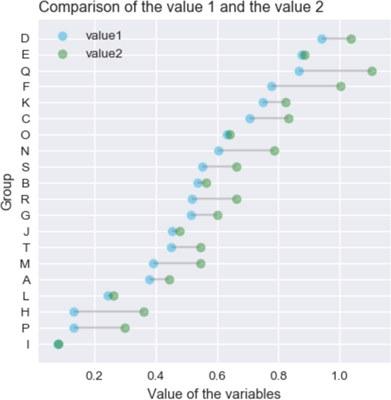 Python Graph Gallery 3