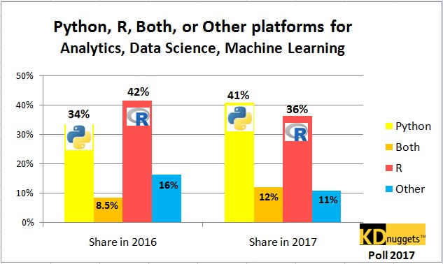 Python, R, Other Analytics, Data Science platform, 2016-2017