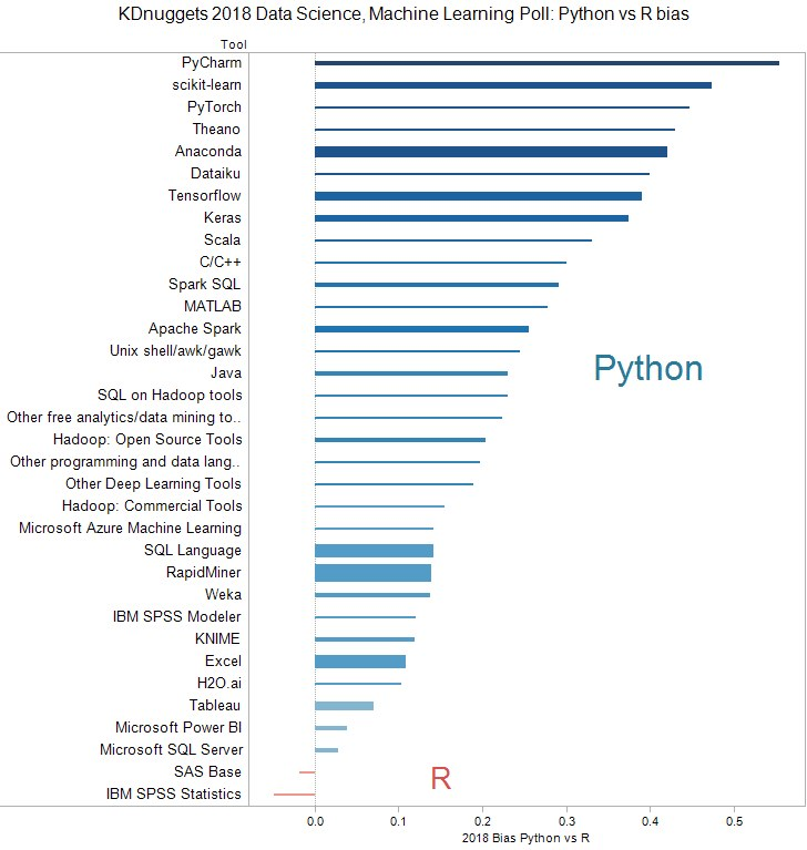 The 6 components of Open-Source Data Science/ Machine Learning Ecosystem; Did Python declare victory over R?