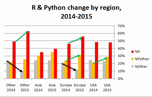 R vs Python, 2015 vs 2014 changes by Region